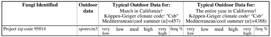 Close-up of MoldRANGE California Climate Report