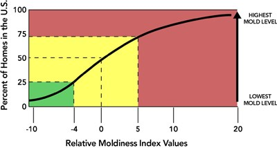 ERMI Environmental Relative Moldiness Index